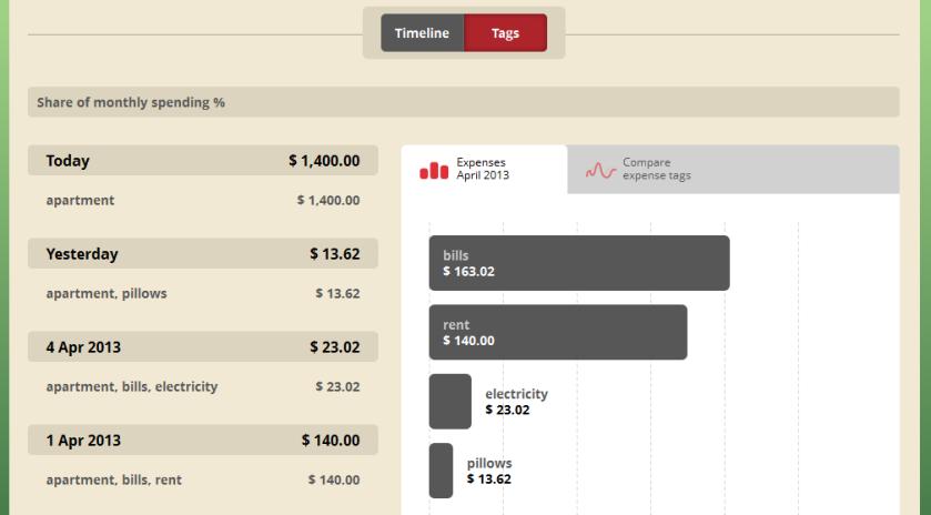 Toshl Finance Tag Details